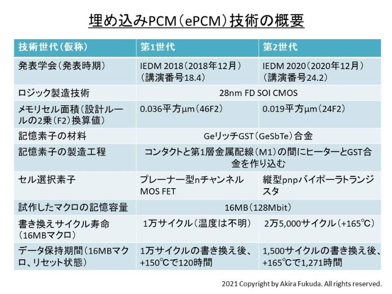 STMicroelectronicsが開発した埋め込みPCM(ePCM)技術の比較。IEDMの発表論文および講演内容を参考にまとめた