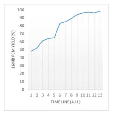 第2世代ePCM技術で製造した16MBマクロの製造歩留まりの推移。100%に近い製造歩留まりを得ている。IEDM 2020の発表論文(講演番号24.2)から