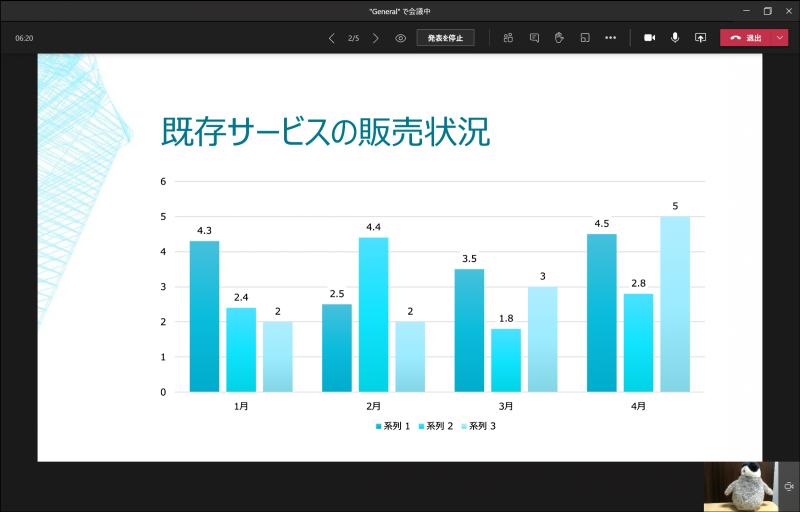 Microsoft Teamsでは、PowerPointファイルを直接アップロードしてプレゼンテーションを行なうことが可能