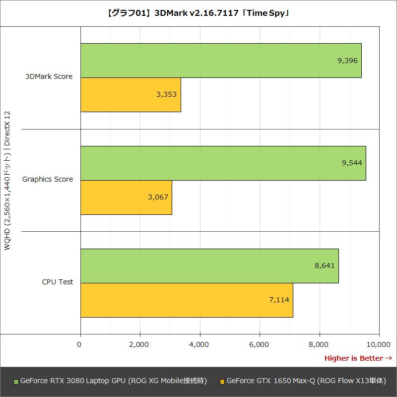 【グラフ01】3DMark v2.16.7117「Time Spy」