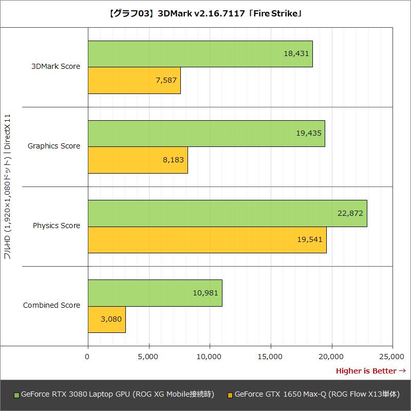 【グラフ03】3DMark v2.16.7117「Fire Strike」