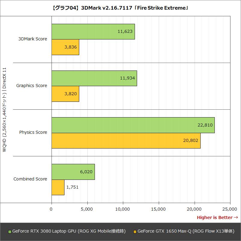 【グラフ04】3DMark v2.16.7117「Fire Strike Extreme」