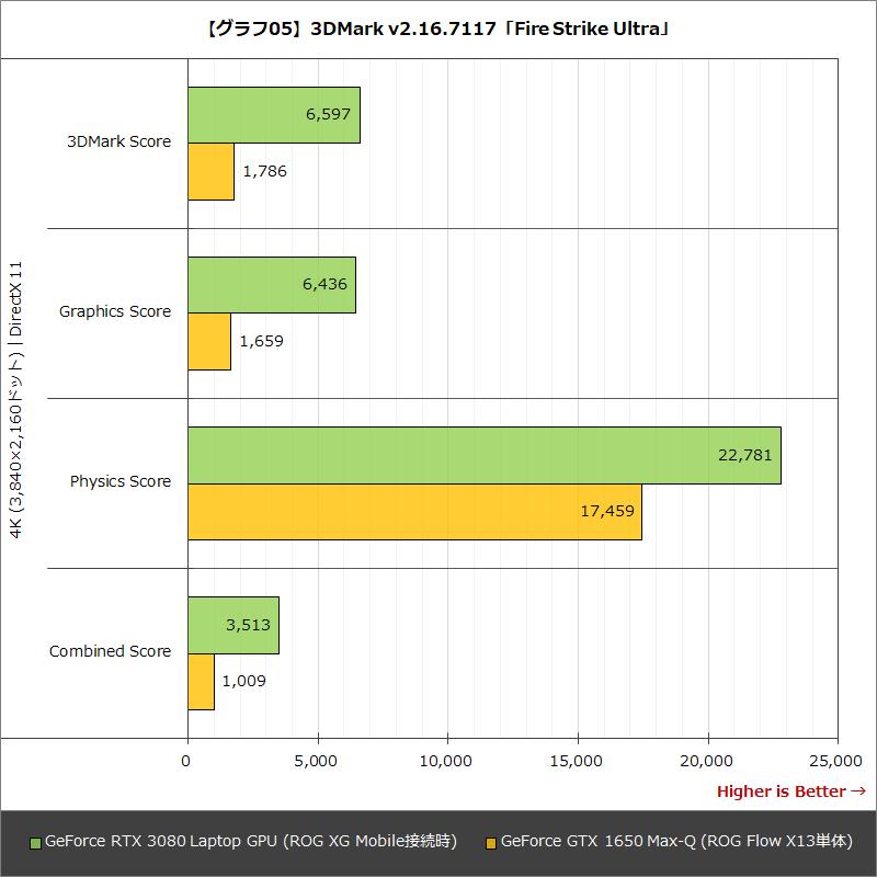【グラフ05】3DMark v2.16.7117「Fire Strike Ultra」