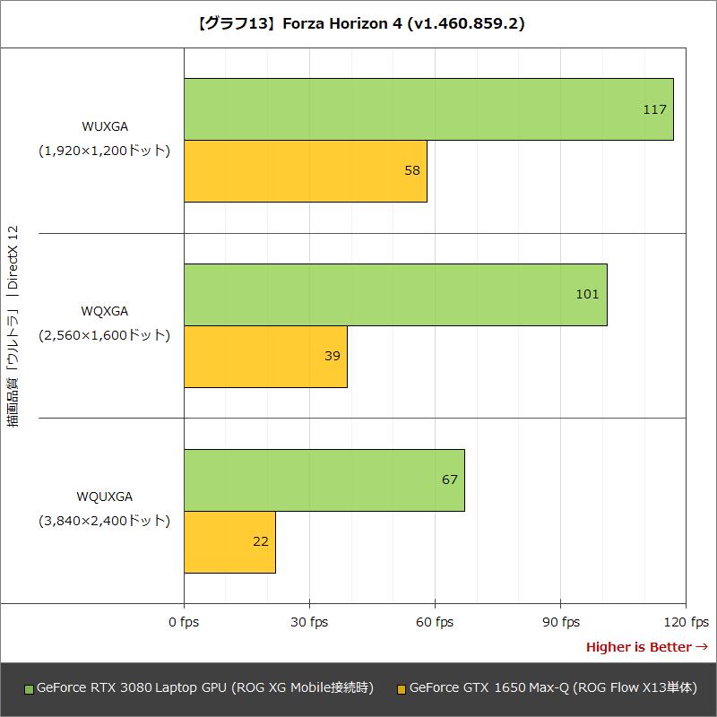 【グラフ13】Forza Horizon 4 (v1.460.859.2)