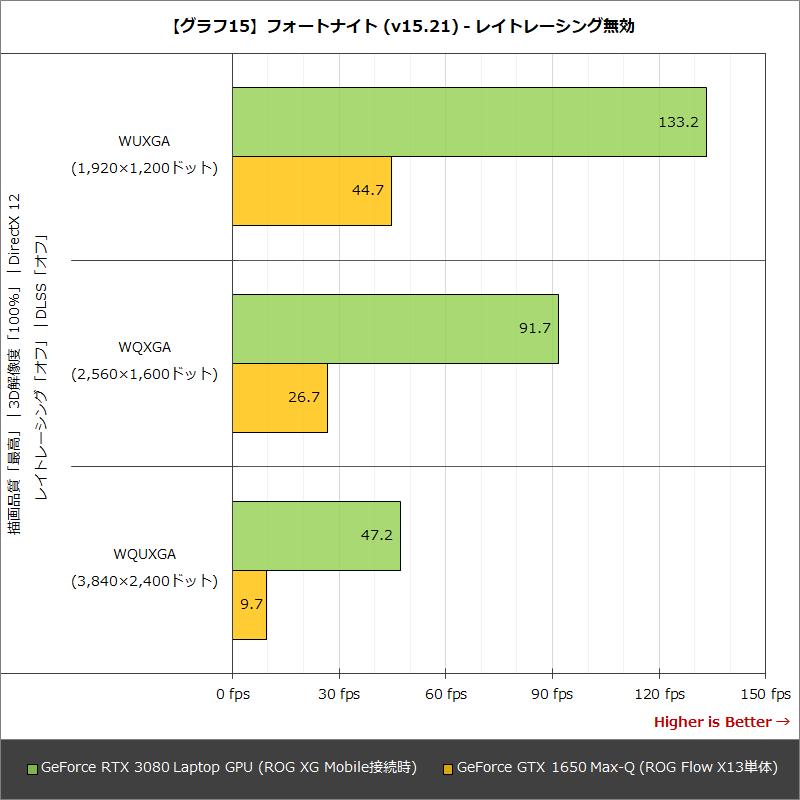【グラフ15】フォートナイト (v15.21) - レイトレーシング無効