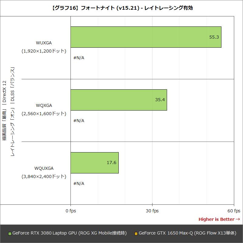 【グラフ16】フォートナイト (v15.21) - レイトレーシング有効