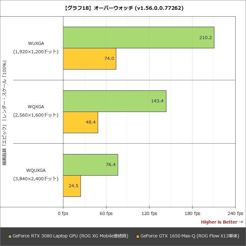 【グラフ18】オーバーウォッチ (v1.56.0.0.77262)