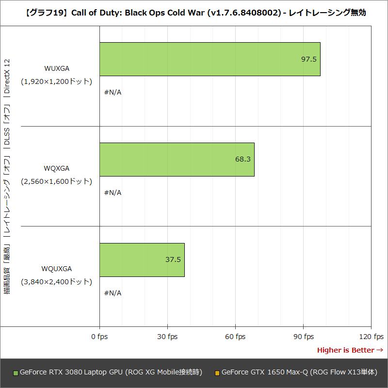 【グラフ19】Call of Duty:Black Ops Cold War (v1.7.6.8408002) - レイトレーシング無効
