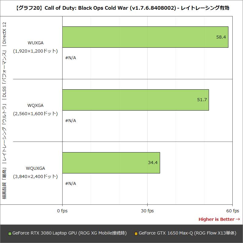【グラフ20】Call of Duty:Black Ops Cold War (v1.7.6.8408002) - レイトレーシング有効