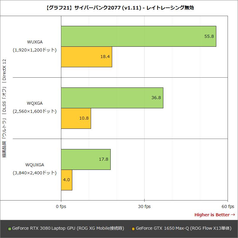 【グラフ21】サイバーパンク2077 (v1.11) - レイトレーシング無効