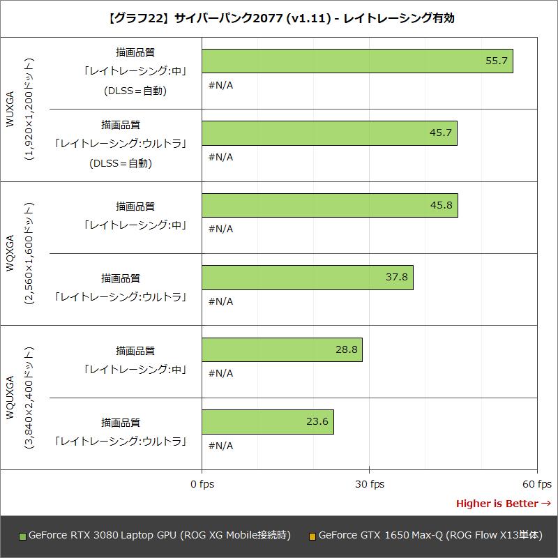 【グラフ22】サイバーパンク2077 (v1.11) - レイトレーシング有効