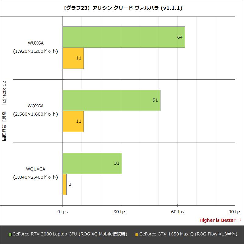 【グラフ23】Blender Benchmark