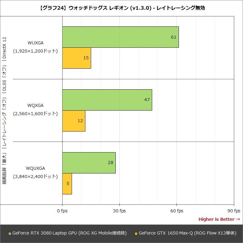 【グラフ24】ウォッチドッグス レギオン (v1.3.0) - レイトレーシング無効