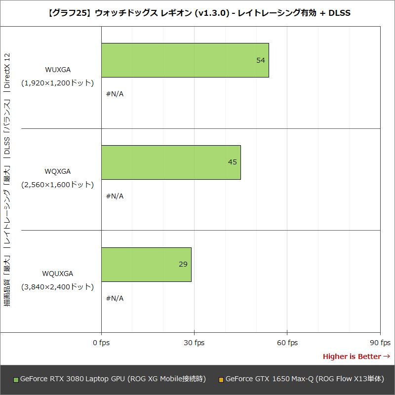 【グラフ25】ウォッチドッグス レギオン (v1.3.0) - レイトレーシング有効 + DLSS