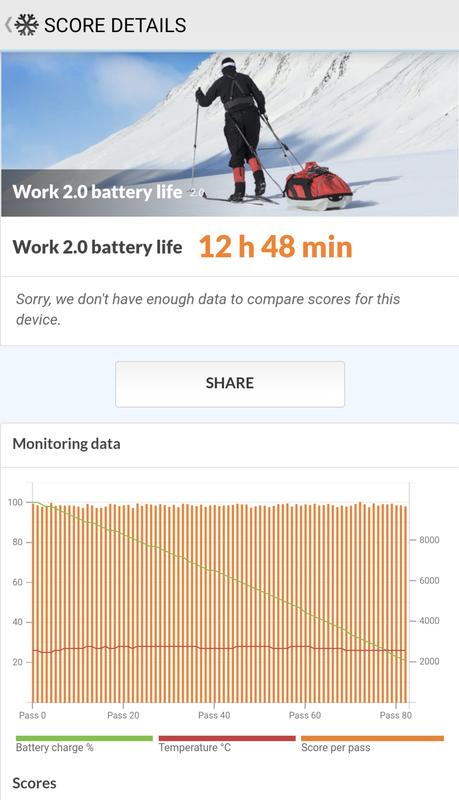PCMark for Android Benchmarkの「Work 2.0 battery life」では、12時間48分の駆動を確認した
