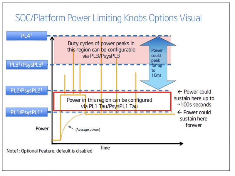 インテルのデータシートに掲載されているPL1とPL2の説明の図<br>(出典 : 11th Generation Intel Core Processor Datasheet, Volume 1 of 2, Intel)