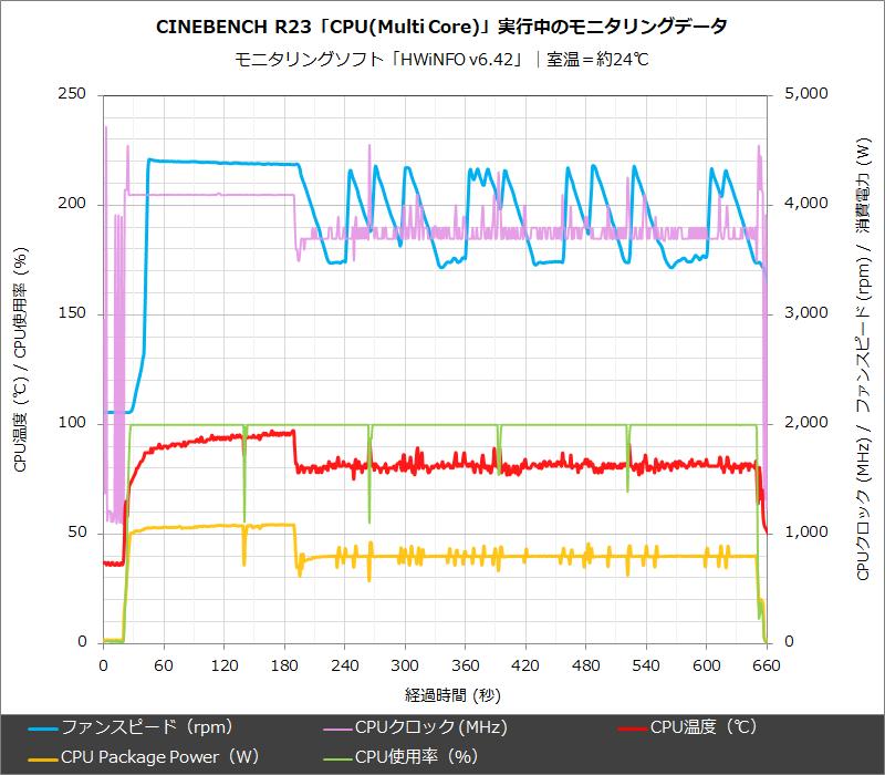 Cinebench R23「CPU(Multi Core)」実行中のモニタリングデータ