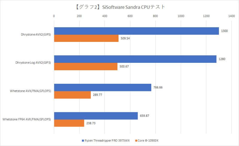 SiSoftware Sandra CPUテスト