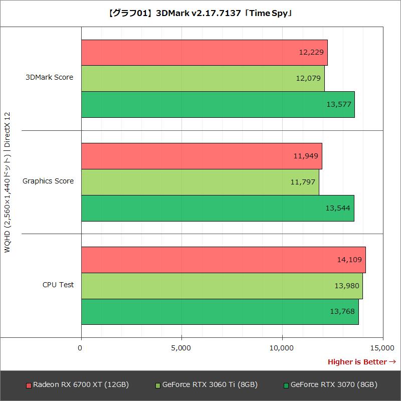 【グラフ01】3DMark v2.17.7137「Time Spy」