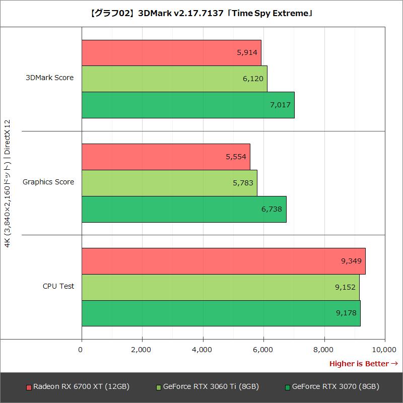 【グラフ02】3DMark v2.17.7137「Time Spy Extreme」