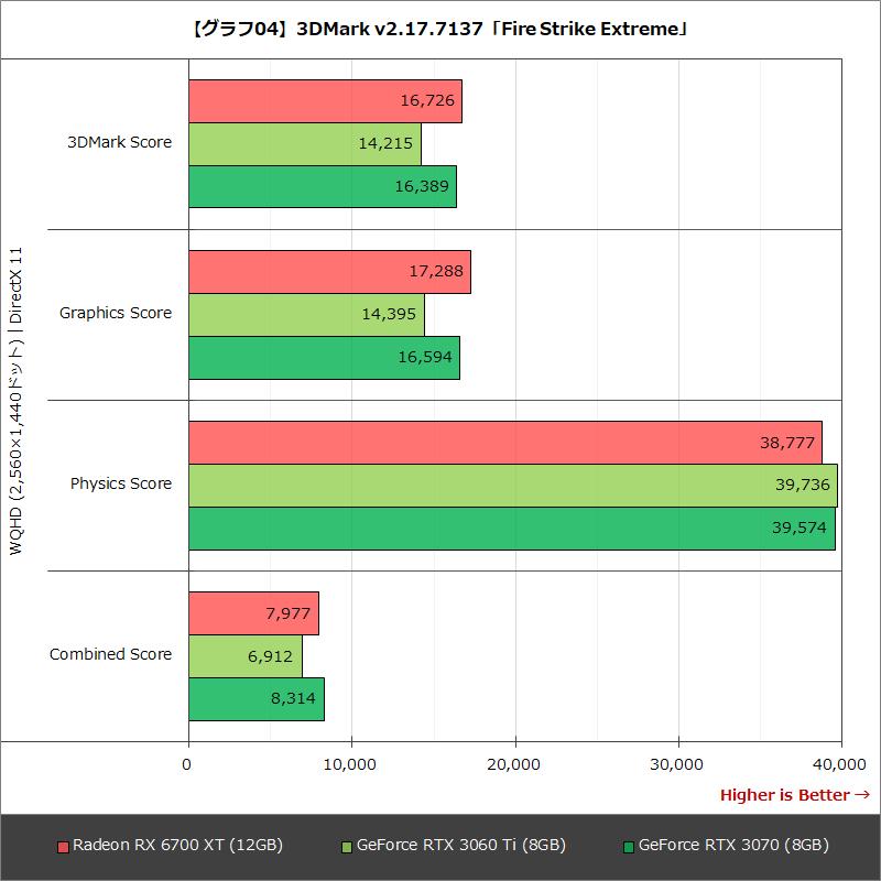 【グラフ04】3DMark v2.17.7137「Fire Strike Extreme」