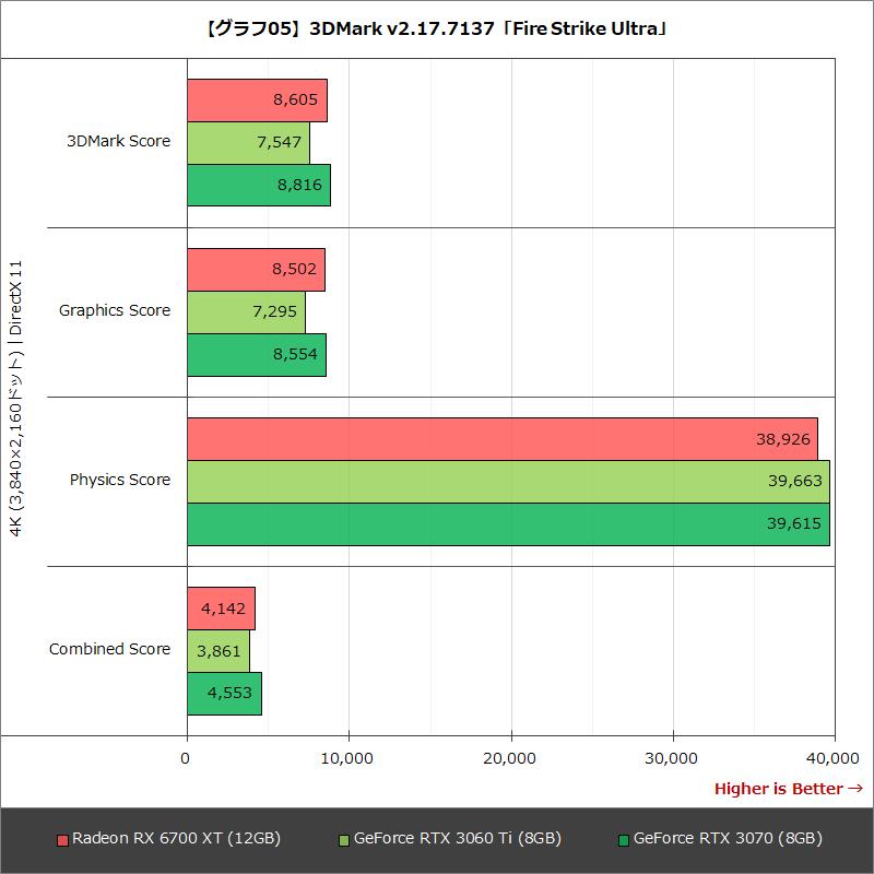 【グラフ05】3DMark v2.17.7137「Fire Strike Ultra」