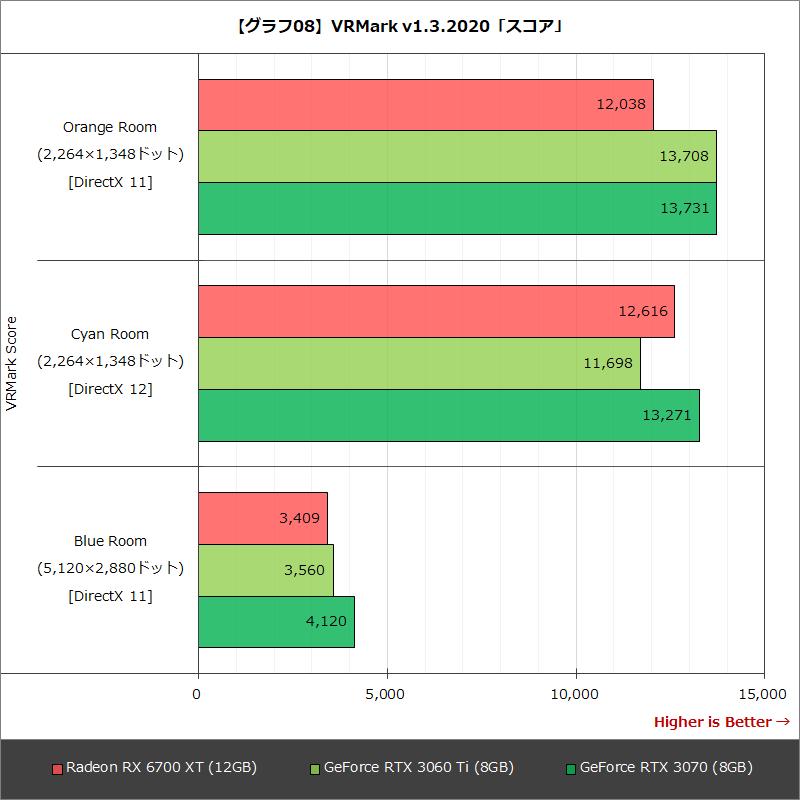 【グラフ08】VRMark v1.3.2020「スコア」