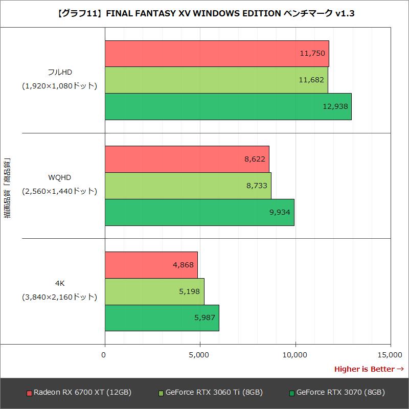 【グラフ11】FINAL FANTASY XV WINDOWS EDITION ベンチマーク v1.3