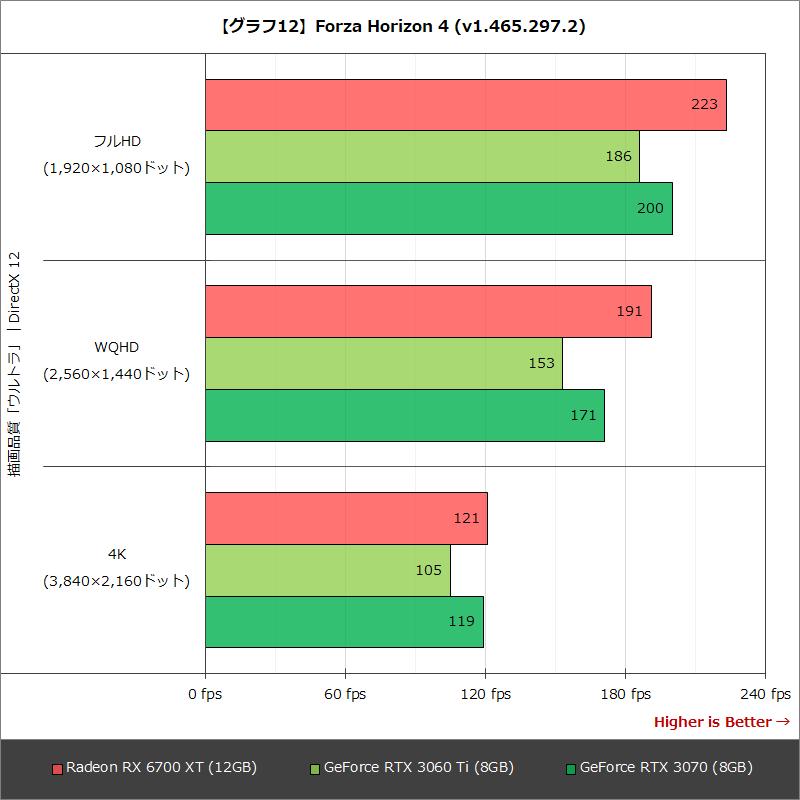 【グラフ12】Forza Horizon 4 (v1.465.297.2)