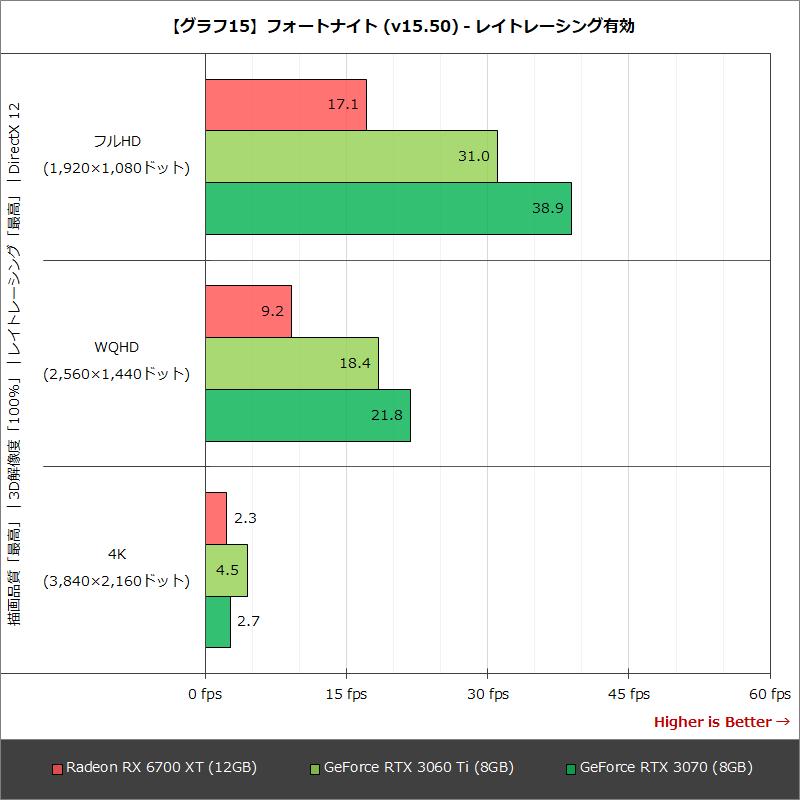 【グラフ15】フォートナイト (v15.50) - レイトレーシング有効