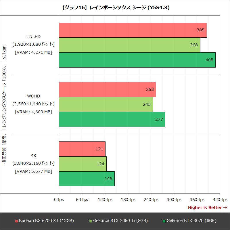 【グラフ16】レインボーシックス シージ (Y5S4.3)