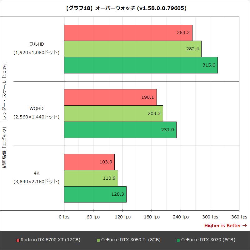 【グラフ18】オーバーウォッチ (v1.58.0.0.79605)