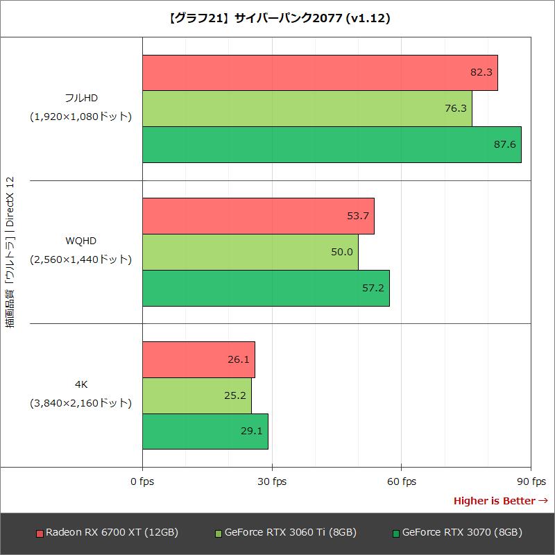 【グラフ21】サイバーパンク2077 (v1.12)