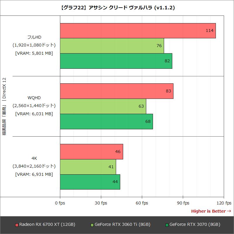 【グラフ22】アサシン クリード ヴァルハラ (v1.1.2)