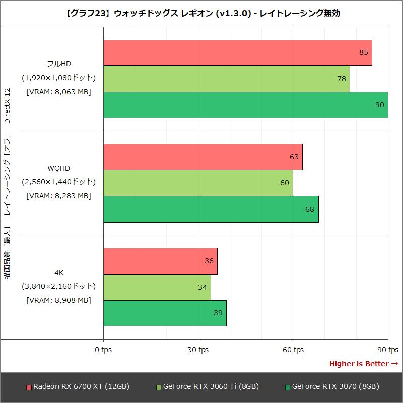 【グラフ23】ウォッチドッグス レギオン (v1.3.0) - レイトレーシング無効
