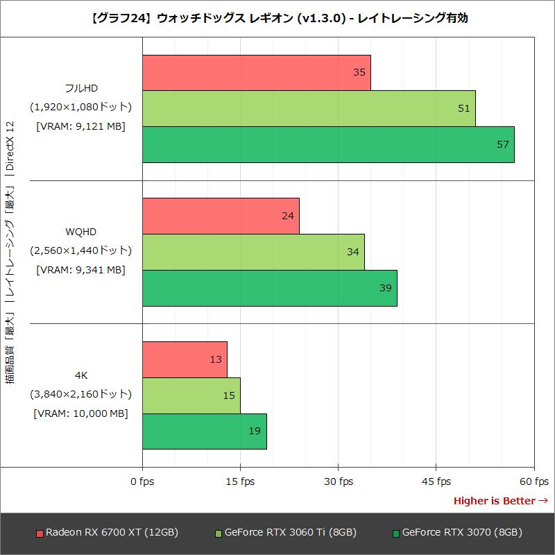【グラフ24】ウォッチドッグス レギオン (v1.3.0) - レイトレーシング有効