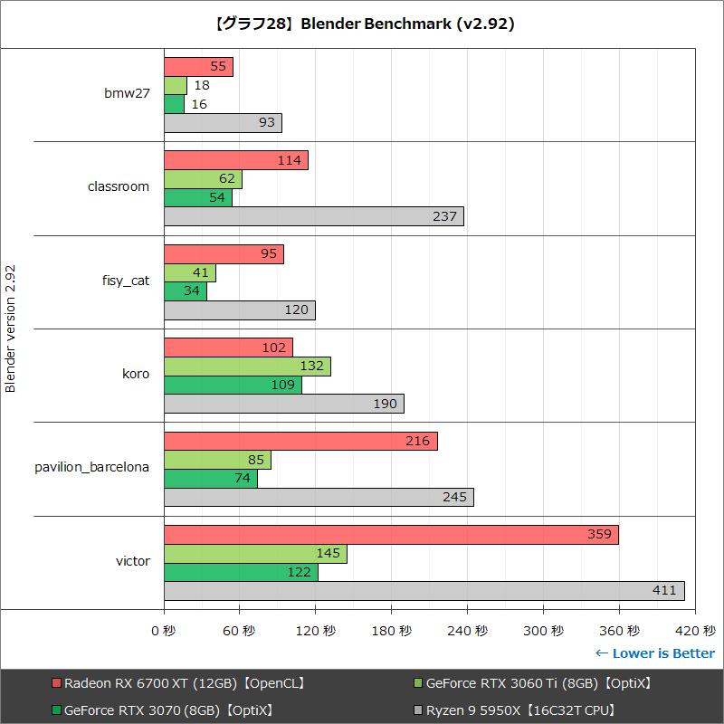 【グラフ28】Blender Benchmark
