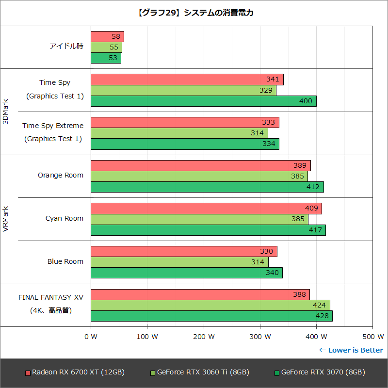 【グラフ29】システムの消費電力