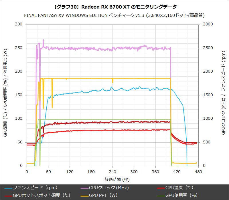 【グラフ30】Radeon RX 6700 XT のモニタリングデータ