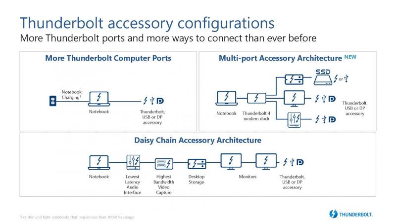 Thunderbolt 4では新しいマルチポートの仕組みが導入されており、USB Type-C Hubのような使い方が可能(出典 : Intel)