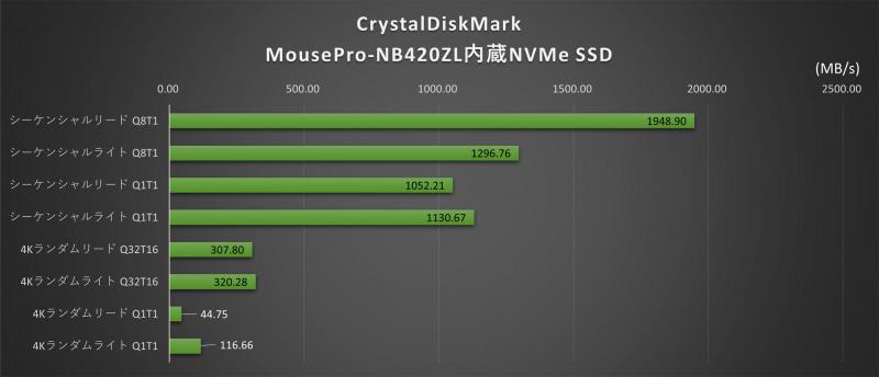 CrystalDiskMark(内蔵NVMe SSD)