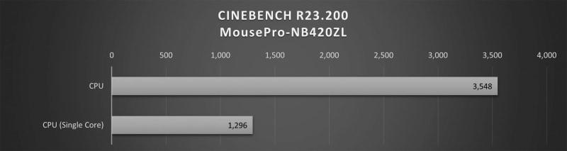 Cinebench R23.200