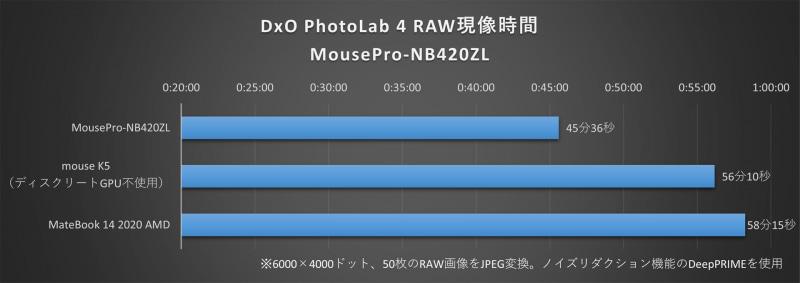 DxO PhotoLab 4で50枚のRAW画像の現像(ノイズリダクション機能のDeepPRIME使用)にかかった時間