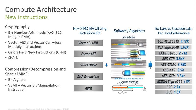 AVX-512の新しい命令セットが追加されている(出典:Intel)