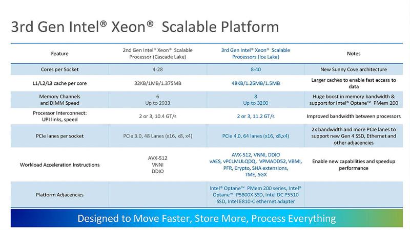 第2世代Xeon SPと第3世代Xeon SPの比較(出典:Intel)
