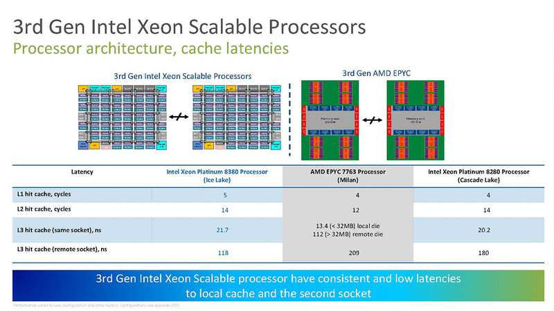 モノリシックダイやUPIなどによりAMDに比べてリモートソケットのキャッシュレイテンシで有利に(出典:Intel)