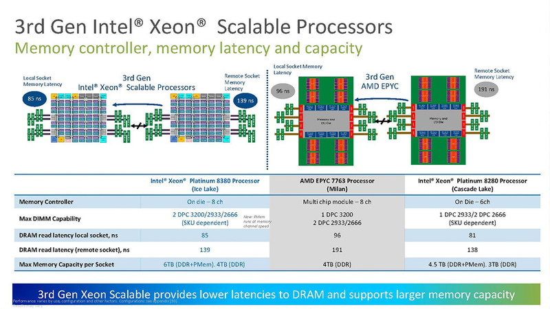 同じくメモリレイテンシでもAMDに比べて有利に(出典:Intel)