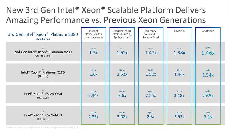 過去のXeon SP/Xeon E5などとの性能比較、右端が平均(出典:Intel)