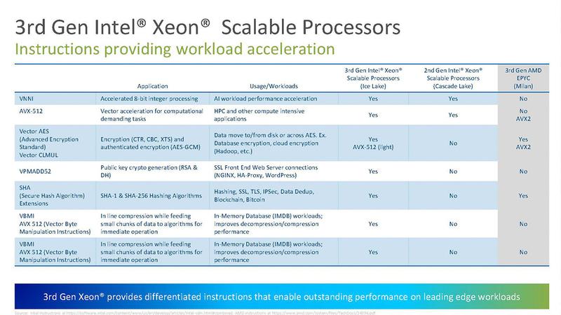 第3世代Xeon SPと第3世代EPYCの拡張命令への対応比較。Intel側は新しいAVX-512とその拡張命令に対応しているが、AMDはほとんど対応していないため、ソフトウェアのサポートが進むほどIntelが有利に(出典:Intel)