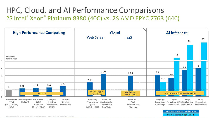 第3世代Xeon SPと第3世代EPYCの比較データ(出典:Intel)